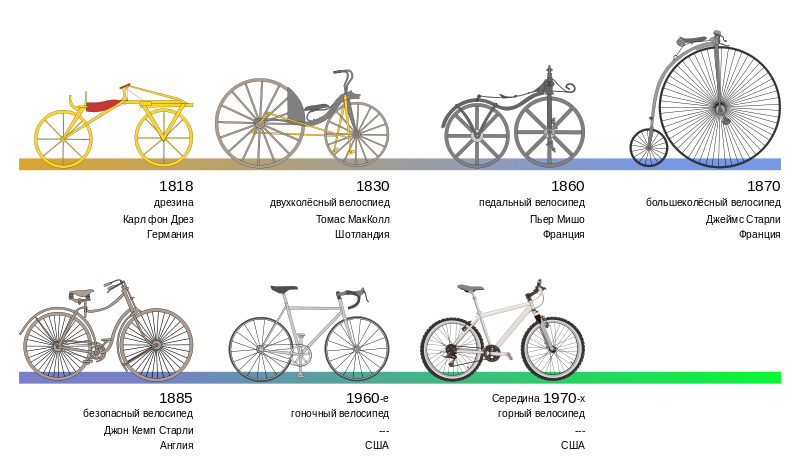 Bicycle_evolution-ru.svg.png